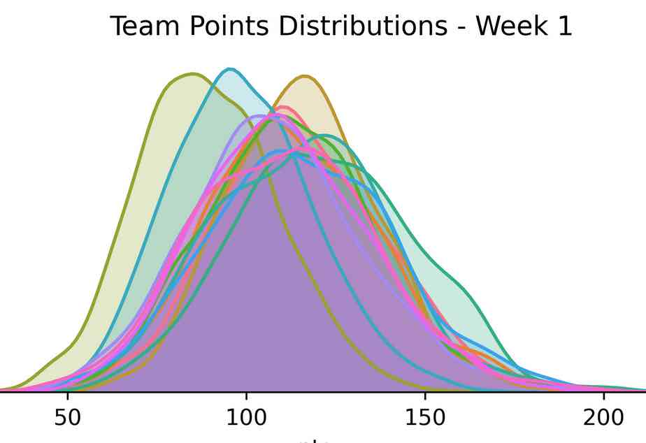team distributions